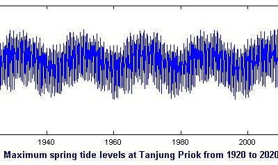 Neap Tides - Maximum spring tide levels at Tanjung Priok from 1920 to 2020