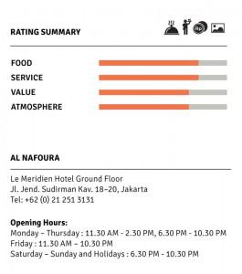 Al Nafoura Rating Info