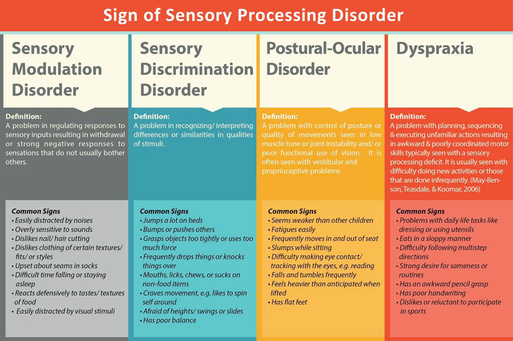 sensory seeking treatment Types of sensory processing disorders there are certain subtypes of sensory processing disorder that may alter the course of treatment and diagnosis.