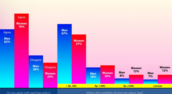 Paid Plastic Bag Policy_Kataanda Survey Results