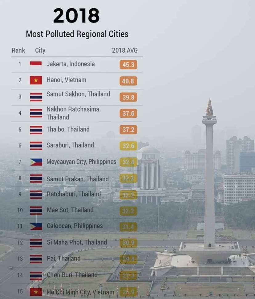 8 Least Polluted Places In India: Jakarta Named The Most Polluted City In Southeast Asia